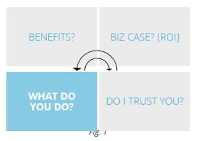 C-Suite Marketing Matrix