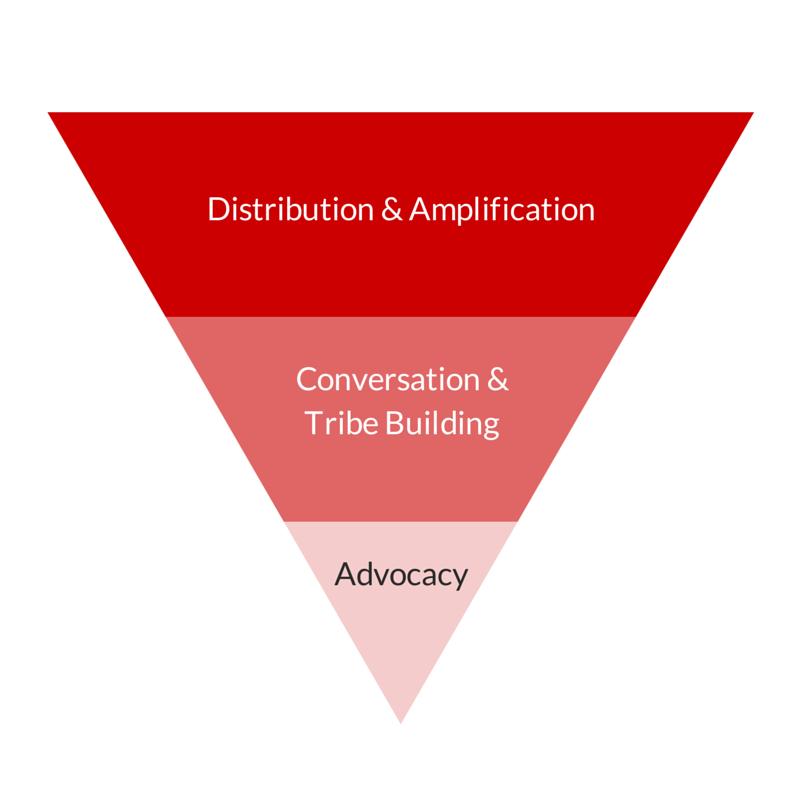 Thought Leadership Marketing Funnel