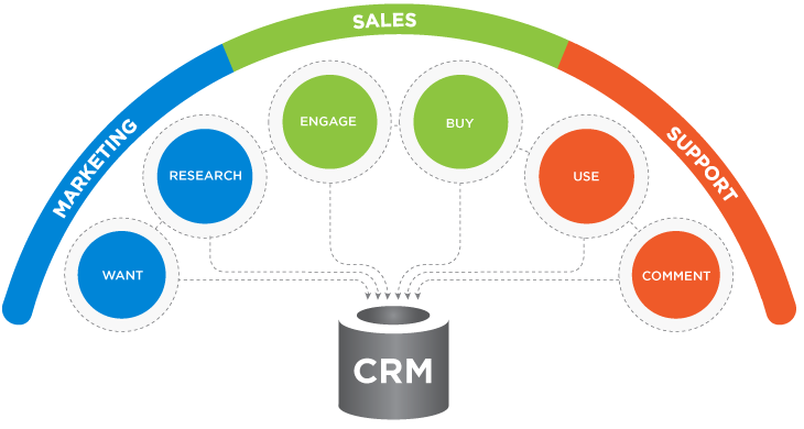 Sales Enablement - CRM