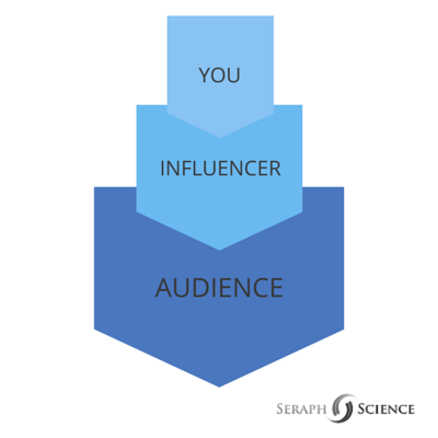 Influencer Marketing – Audience Relationship
