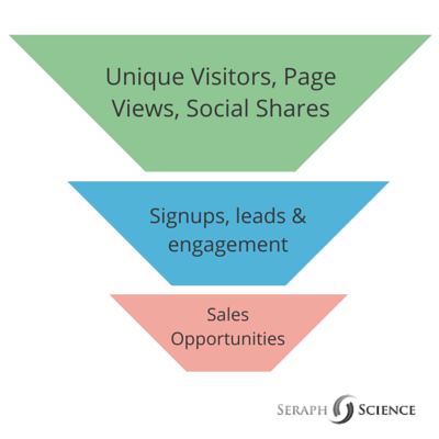 Influencer Marketing – Metrics Funnel