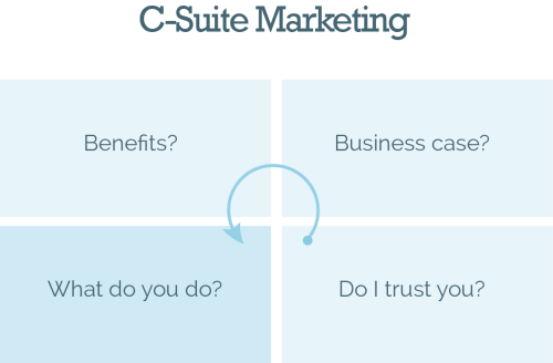 c-suite-marketing-matrix