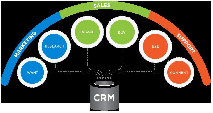 Sales Enablement - CRM