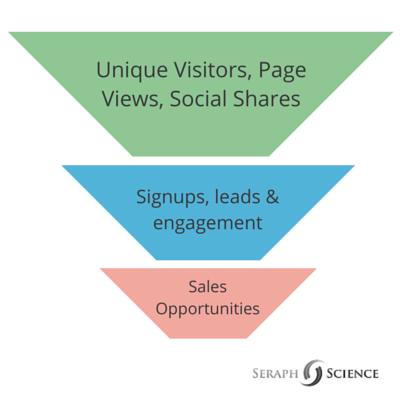 Influencer Marketing – Metrics Funnel
