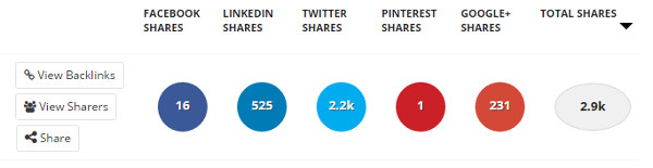 b2b-marketing-tactics-buzzsumo-social-shares