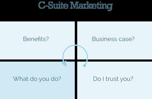 c-suite-marketing-matrix