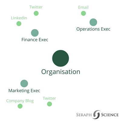 account-based-marketing-channels