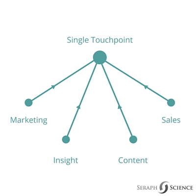 account-based-marketing-single-touch-point